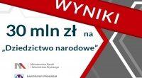 Ministerstwo Nauki i Szkolnictwa Wyższego przeznaczy ponad 30 milionów złotych na długoterminowe projekty badawcze o najwyższej wartości dla polskiej humanistyki oraz kultury narodowej. W konkursie udział wzięło 249 wniosków. Na […]